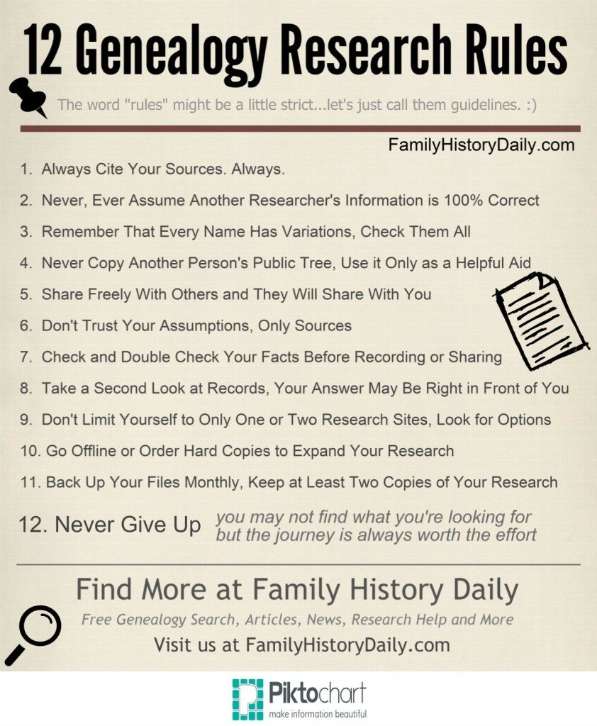Genealogy Rules