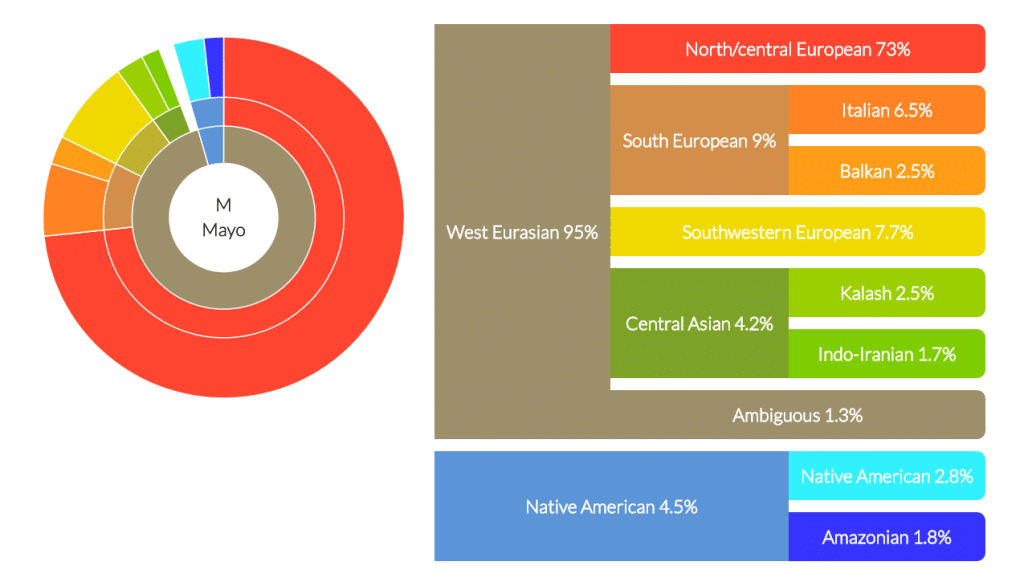 new_dna_land_results_41216_M_Mayo