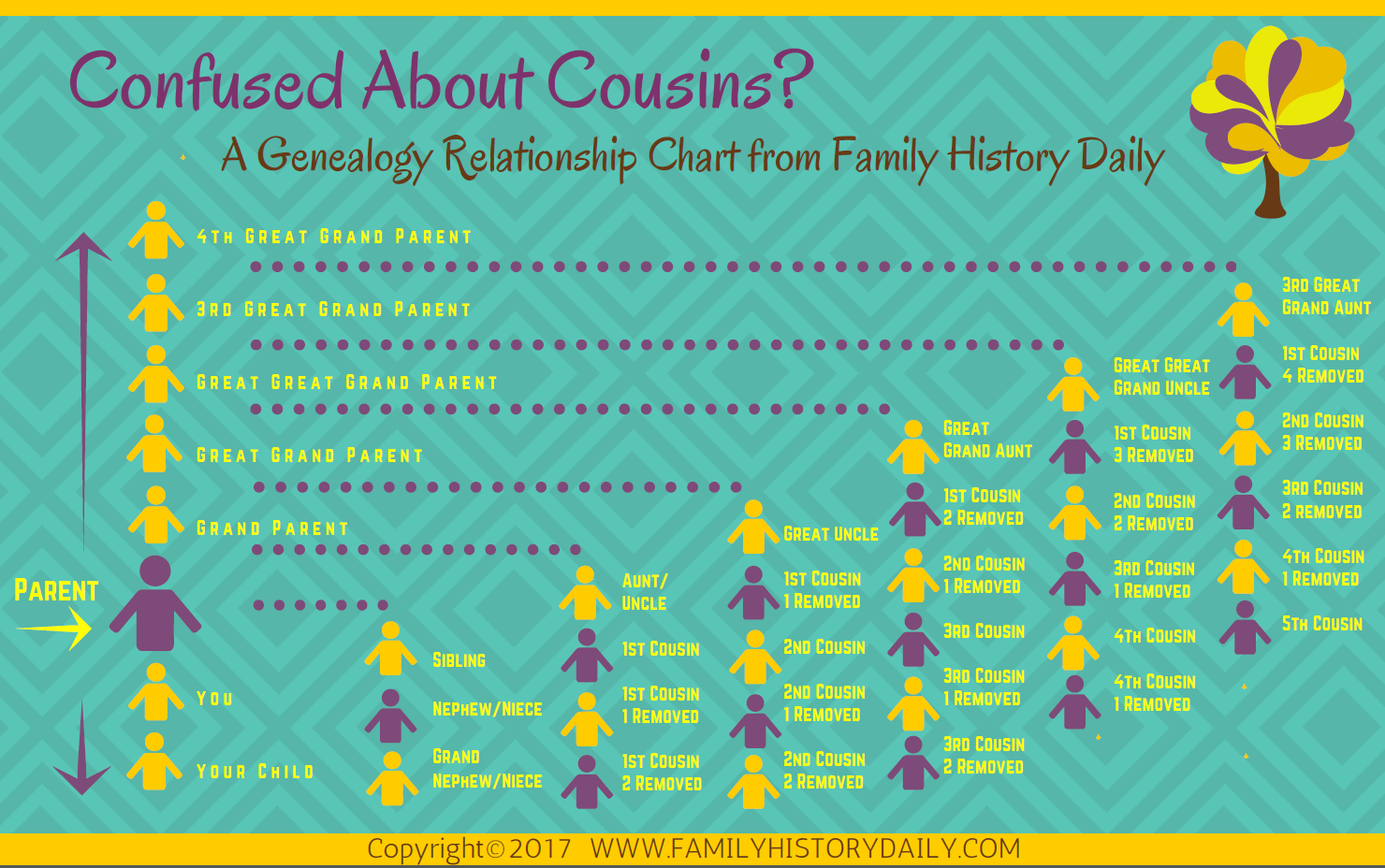 image regarding Printable Cousin Chart called Relatives Partnership Chart for Genealogy and DNA Scientific studies