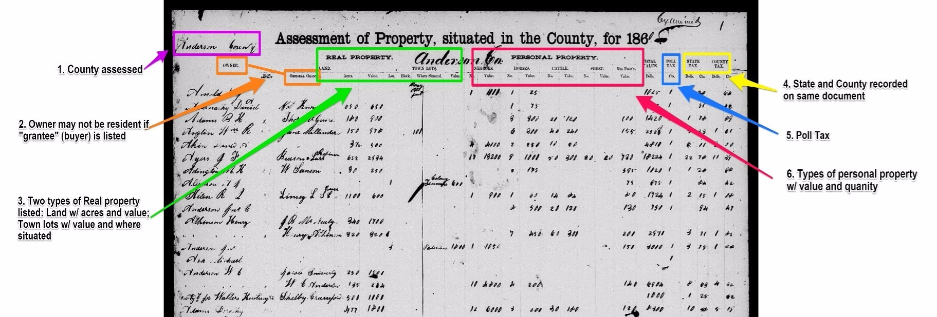 Free Genealogy Resources: How to use historical tax records for family history research, property tax assessment list for Anderson County, TX 1890