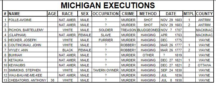 Criminal Records for Genealogy Research, Michigan executions