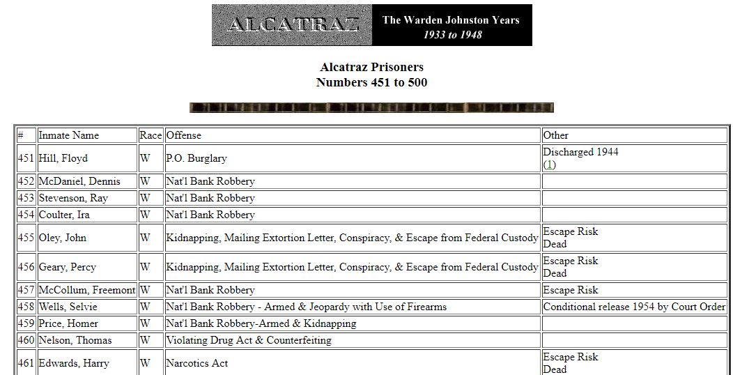Criminal Records for Genealogy Research, alcatraz