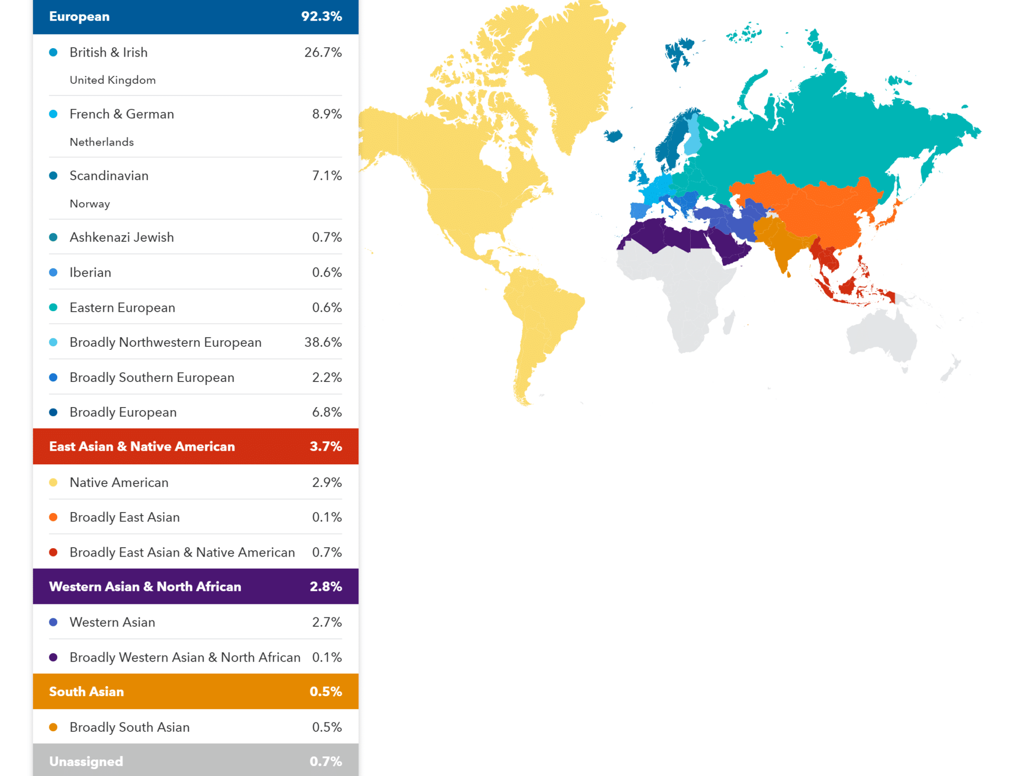 23andMe Sample Ancestry Results, Composition Report