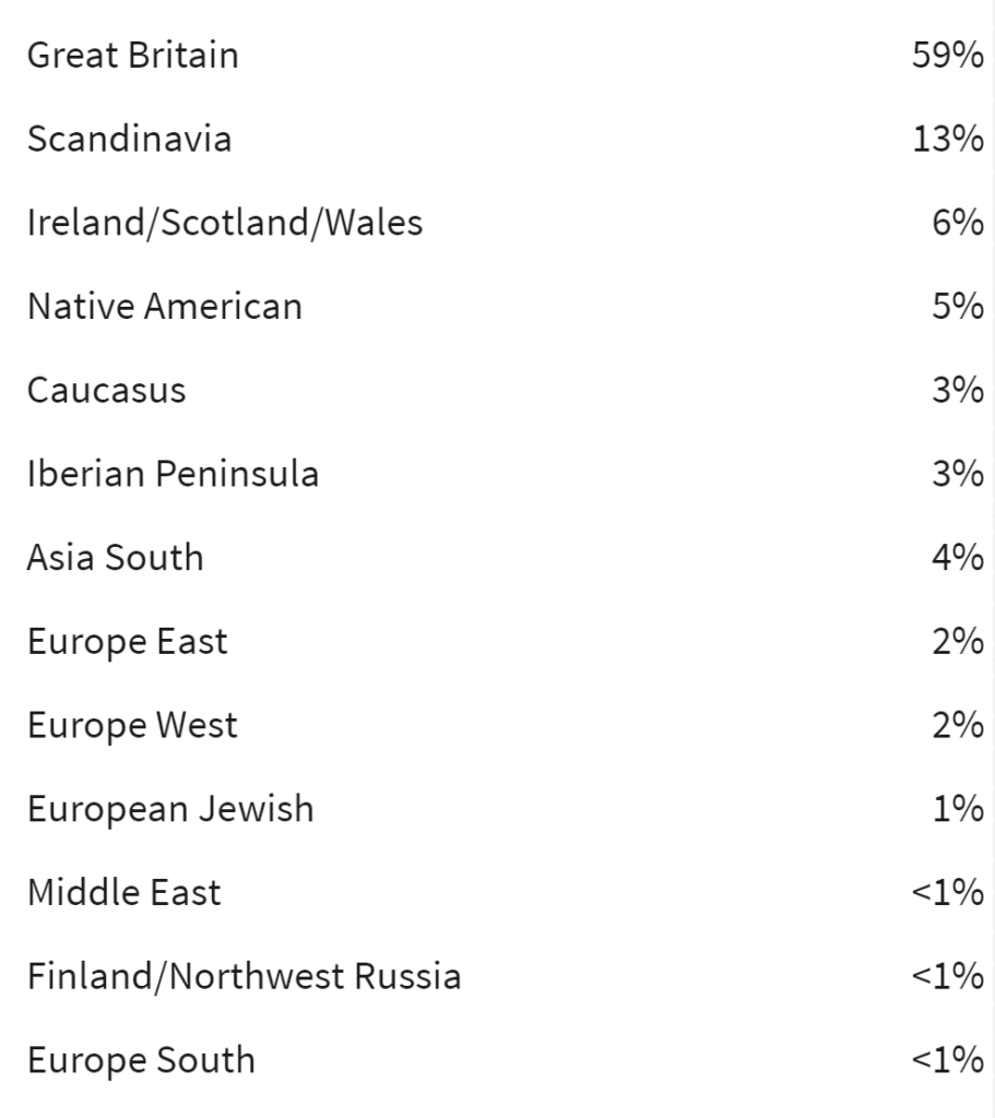 Previous Ethnicity Estimates Ancestry DNA